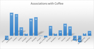 Associations with Coffee